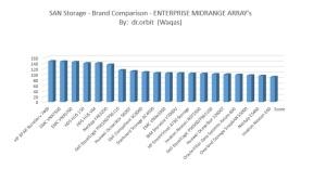 Comparison Chart graph