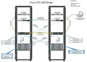 UCS LAB Design